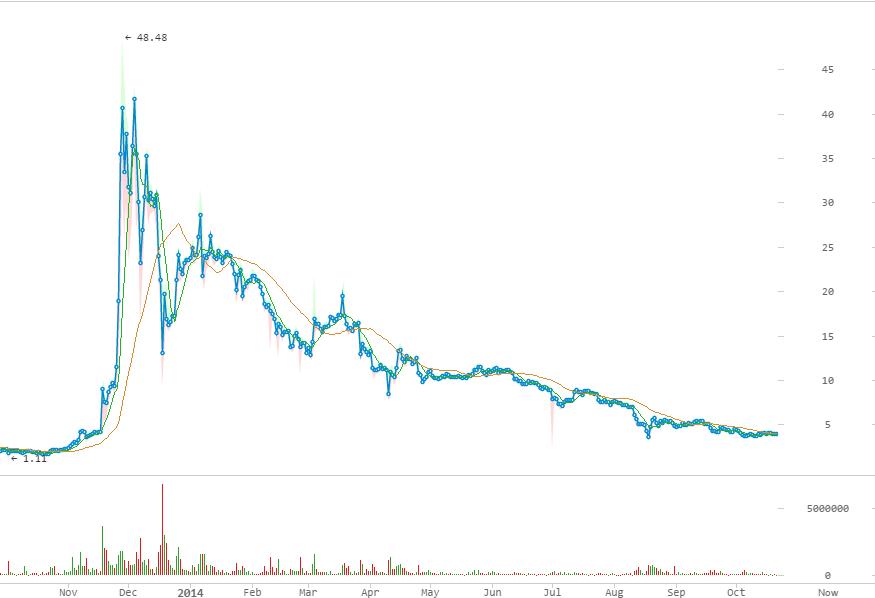 litecoin graf cena