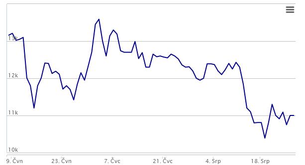vývoj ceny na Bitstocku