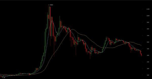 bitcoin graf posledního roku